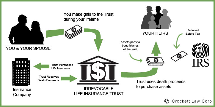 Image of Irrevocable Life Insurance Trust Diagram by David L. Crockett