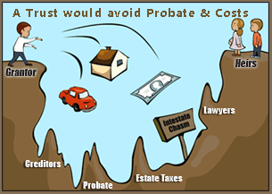 A Trust would avoid Probate
